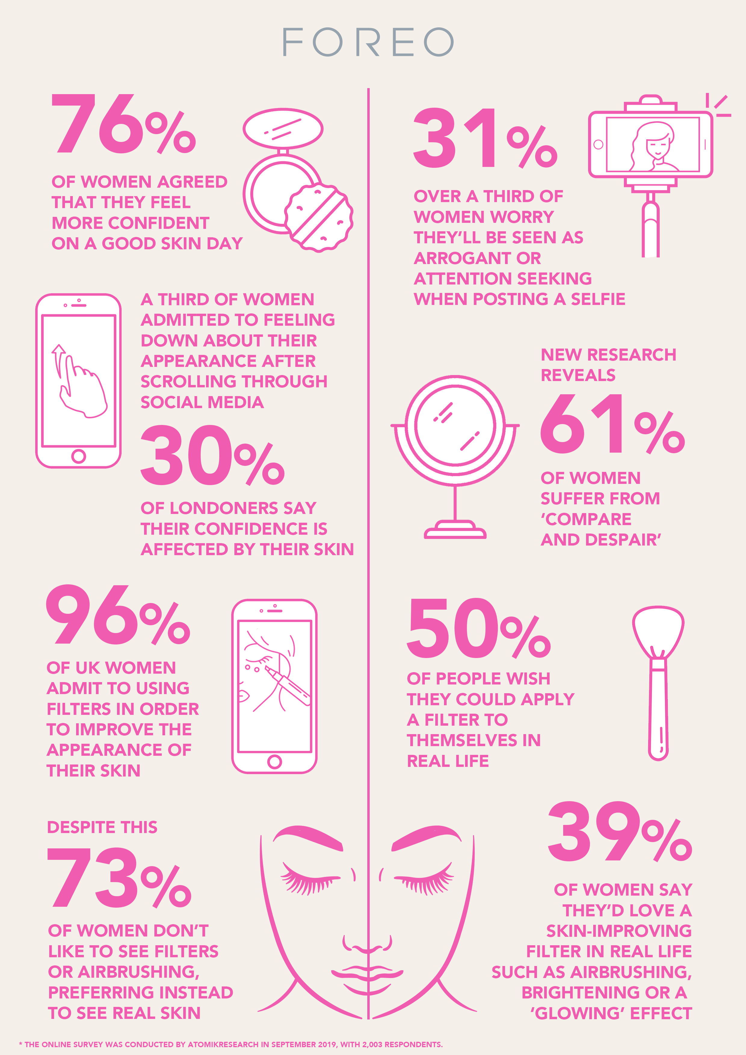 Infographic for FOREO findings